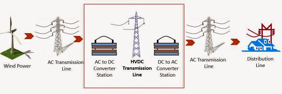 HVDC (High-Voltage Direct Current) ppt download