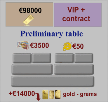 VIP Plus, Preliminary Table of Orders