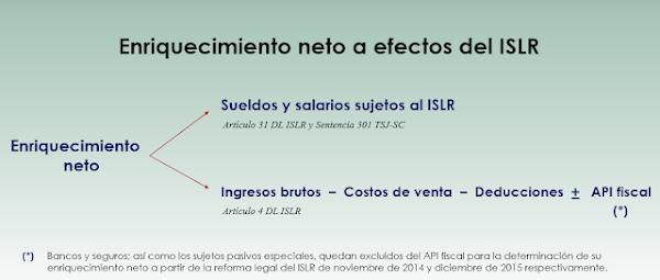 Sepa que conforma el enriquecimiento neto al momento de la declaración de ISLR