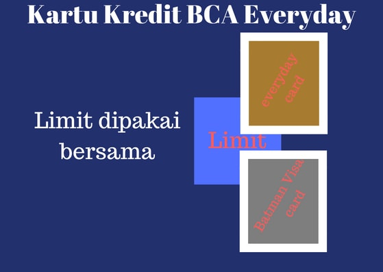 Gambar Ilustrasi Limit gabungan BCA Everyday dan Visa Batman