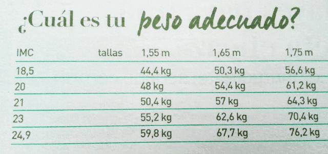 Tabla para saber tu peso adecuado