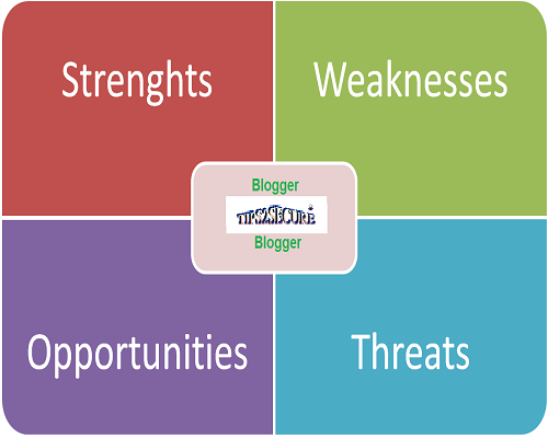 SWOT analysis for a blogger