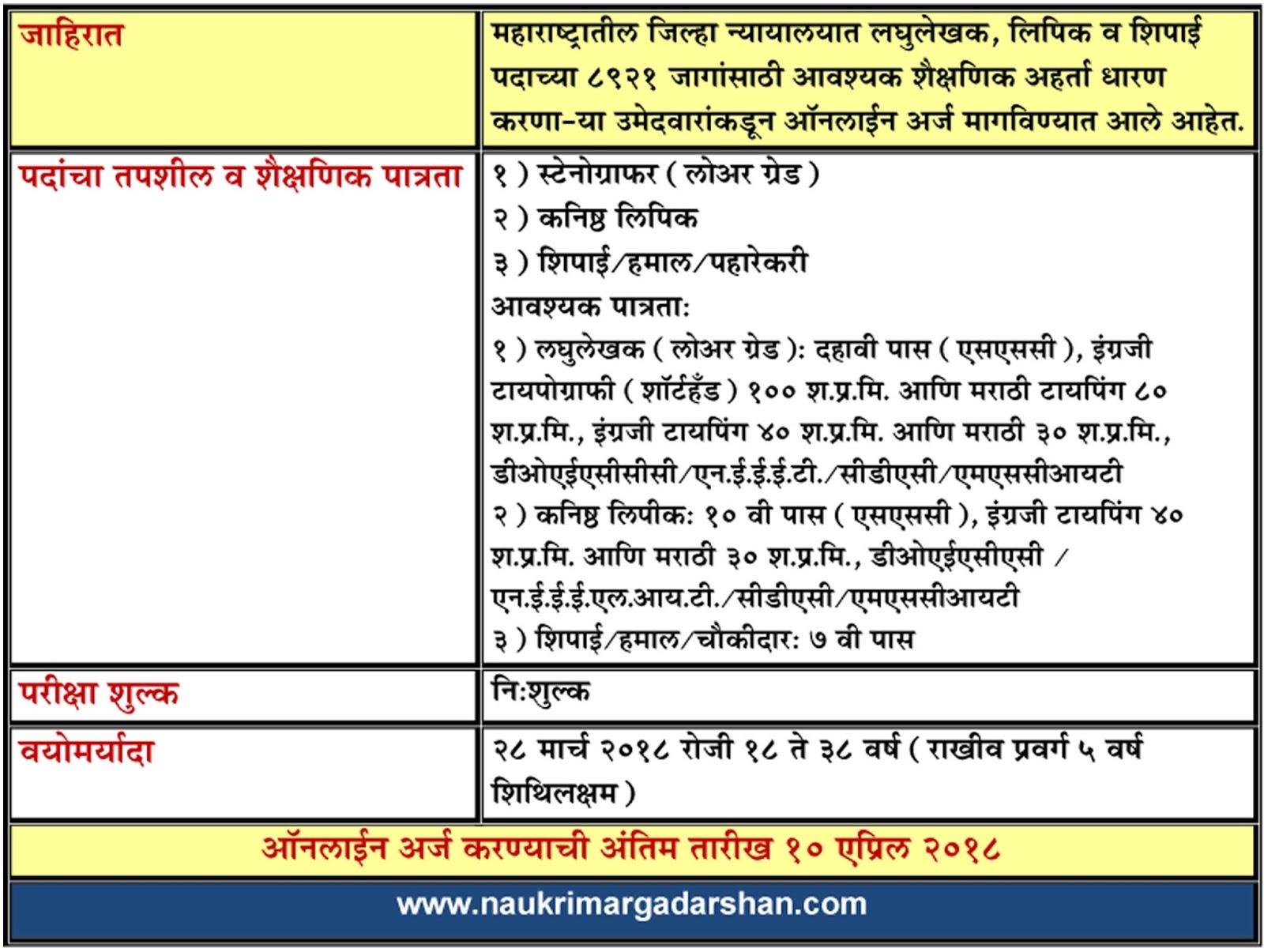 clerk bharti, shipai bharti, court clerk bharti, court shipai bharti, shorthand, stenographer vacancies