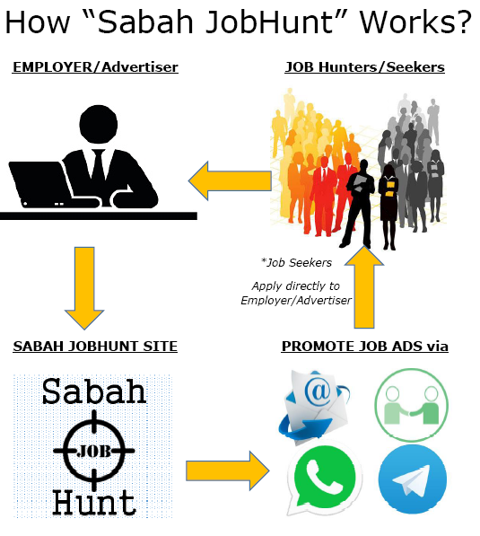 About Sabah JobHunt/ How SJH works for you?