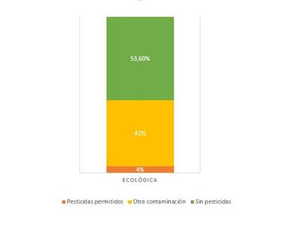 Sólo el 4% de las muestras tenían pesticidas autorizados por la Agricultura Ecológica