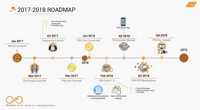 Dự án đầu tư PinCoin - Dự án tiềm năng tháng 12