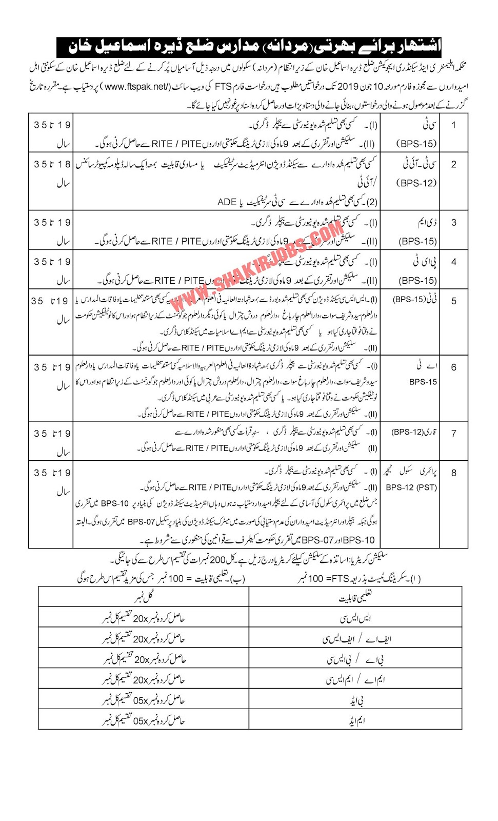 Directorate Of Elementary & Secondary Education KPK District Deara Ismail Khan Male Jobs 2019