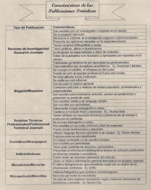 ¿Qué es una publicación periódica?