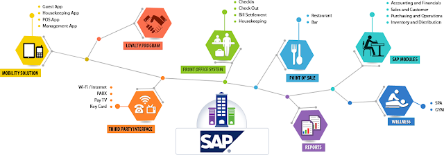 Sap Business One Training Course in Lahore by Accountech