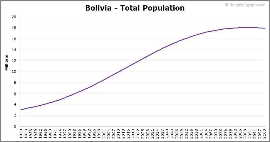 Bolivia  Total Population Trend