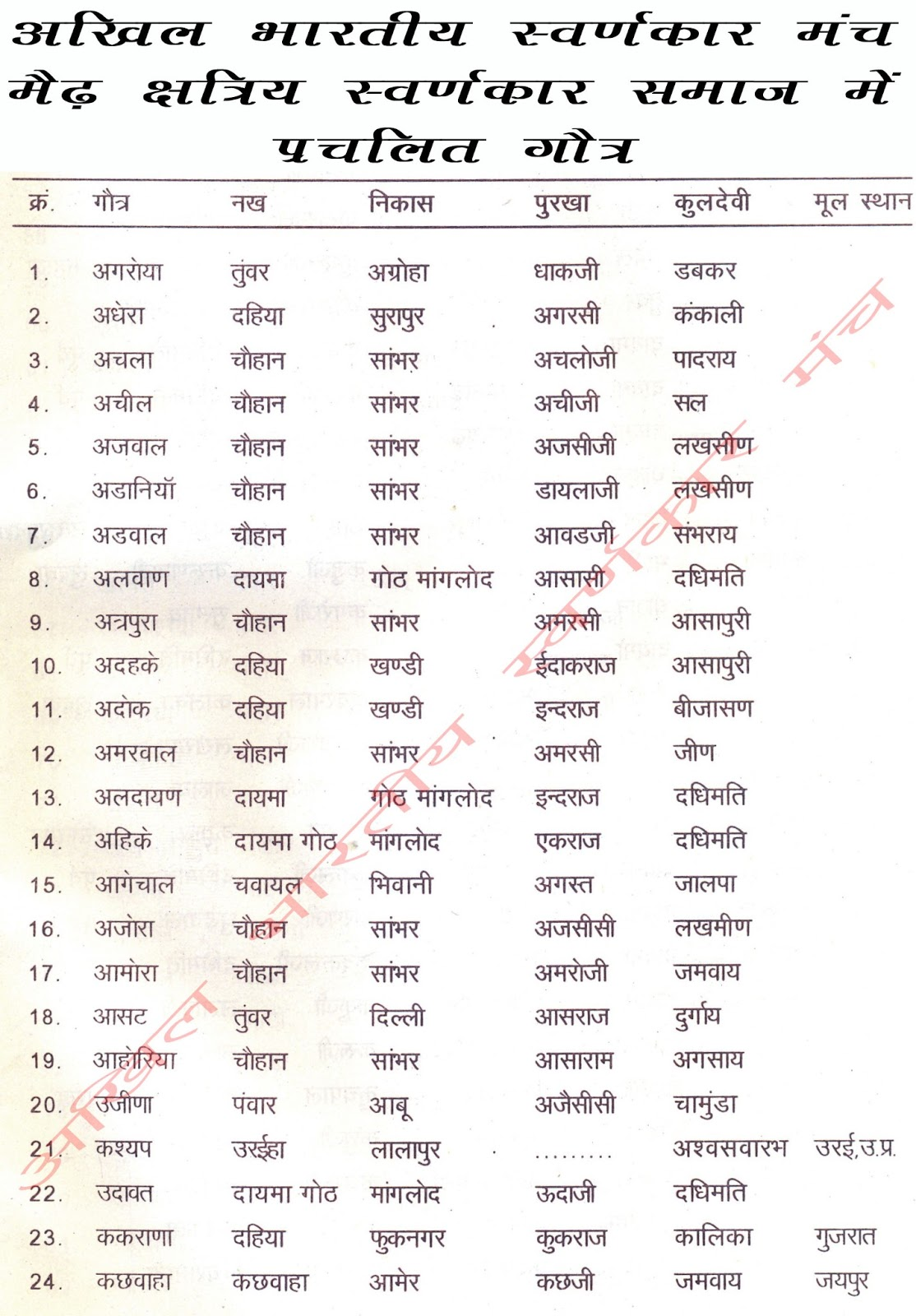 List Of Gotras