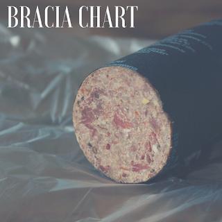 http://otojanka.blogspot.com/2015/08/recenzja-bracia-chart.html