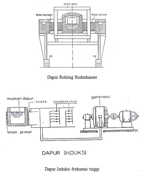 Dapur Listrik Induksi Yang Tak Menggunakan Inti Contoh Frekuensi Tinggi