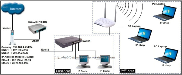 Konfigurasi Gateway Internet pada Jaringan Lokal dan ...