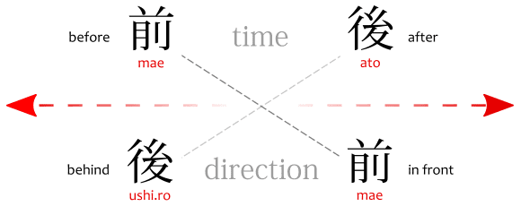 The meaning of the words mae, ato and ushiro in Japanese, and their kanji: 前, 後 and 後ろ