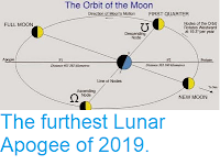 http://sciencythoughts.blogspot.com/2019/03/the-furthest-lunar-apogee-of-2019.html