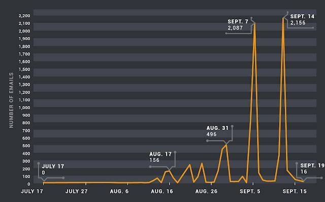 Борьба со спамом по черным спискам и закрытием портов - VirusInfo