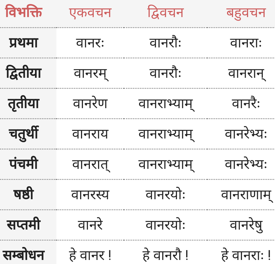 Bandar-Vanar ke roop - Shabd Roop - Sanskrit