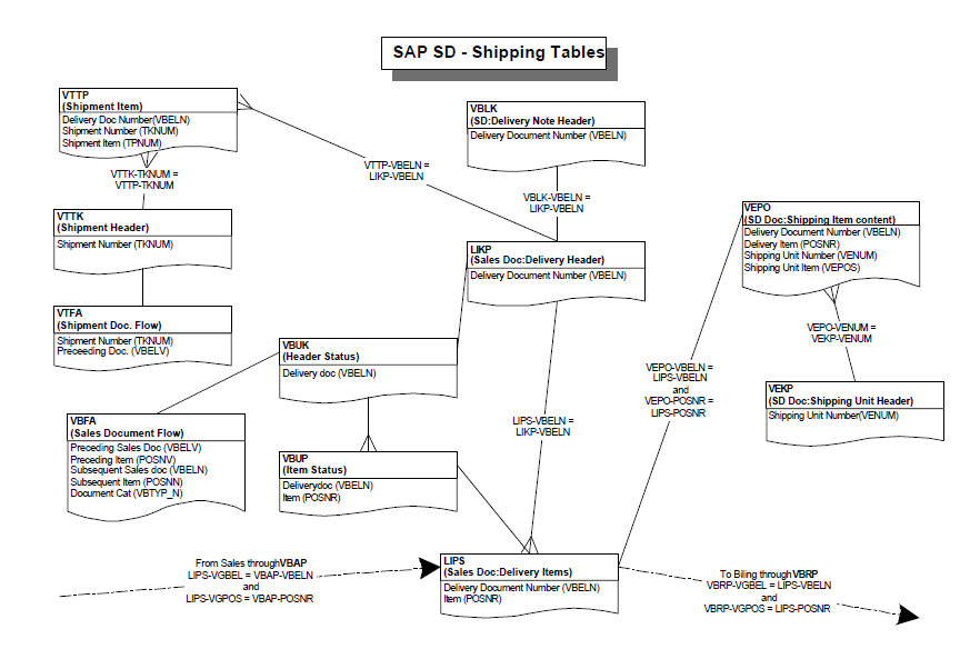 SAP TECH: SAP SD - Shipping Tables