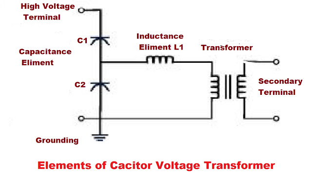Basic Components of Capacitor Voltage Transformer