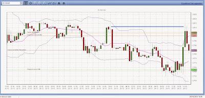 Perché fare trading con più segnali? Doppio massimo e barra doji inside 1