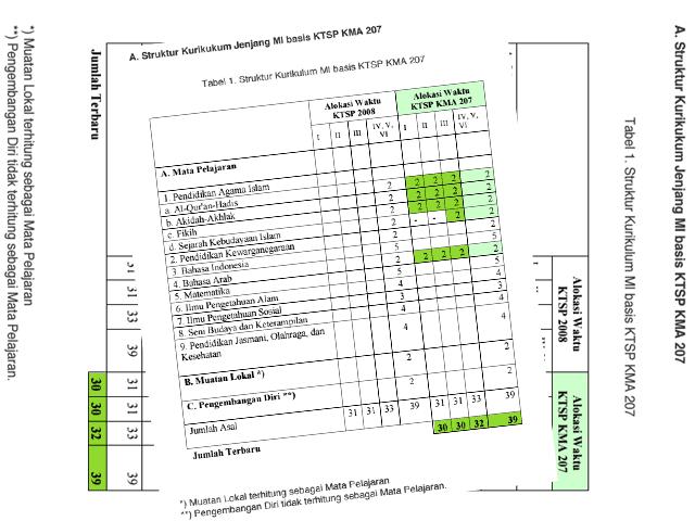 Simpatika Rilis Standar Implementasi Kurikulum Madrasah RA, MI,MTs dan MA Versi 1.0