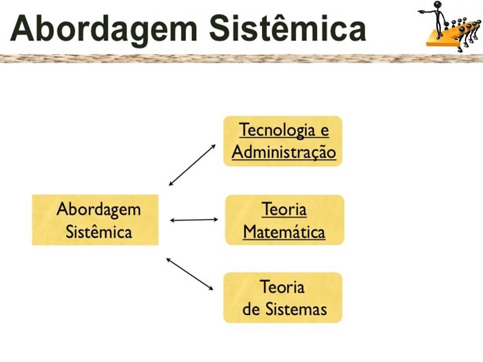Administracao No Blog Abordagem Sistemica Da Administracao