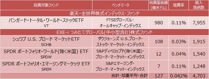 バンガード・トータル・ワールド・ストックETF、シュワブ U.S. ブロード マーケットETF、SPDR ポートフォリオ・ワールド(除く米国) ETF、SPDR ポートフォリオ・エマージングマーケッツ ETF概要