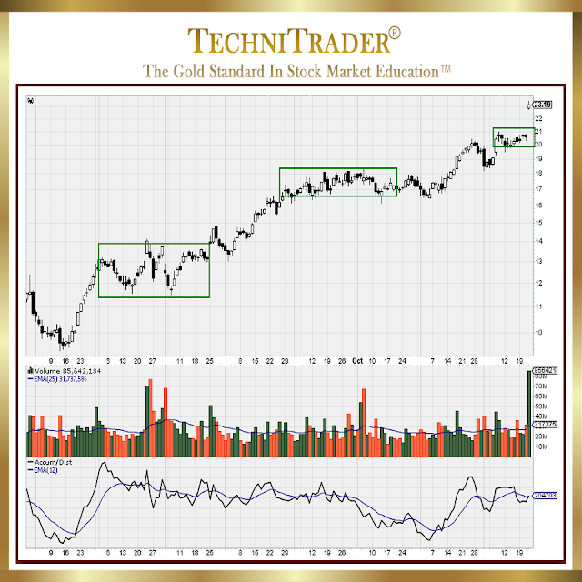 chart example with sudden gap - technitrader