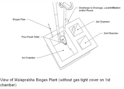 Malaprabha Biogas Plant Diagram ~ Biogas Plant (Anaerobic