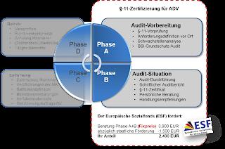 yourIT - ESF-gefördertes Beratungspaket §-11-Zertifizierung für Auftragsdatenverarbeiter
