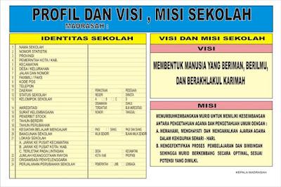 Contoh Profil Sekolah SD, Format Profil Sekolah Dasar