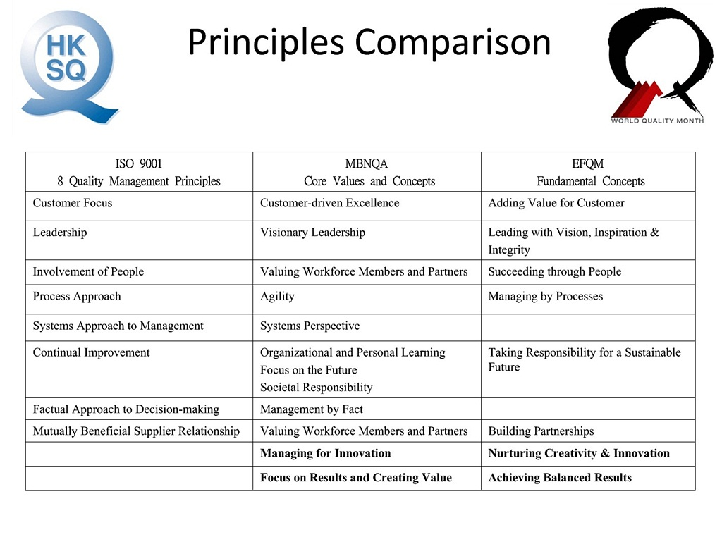 compare and contrast iso 9000 and malcolm baldrige national quality award Guiding principles adopted october, 2007 by the foundation for malcolm baldrige national quality award, inc board of directors in recognition of the need for the.