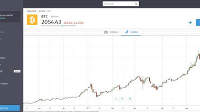 Entender el principio de la oferta y la demanda en Bitcoin