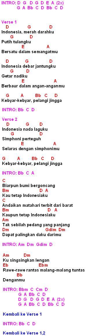 Lagu Indonesia Merah Darahku : indonesia, merah, darahku, Kebyar, Kebyar(Gombloh)-Chord,Lirik, Review, MyNotepat.Com