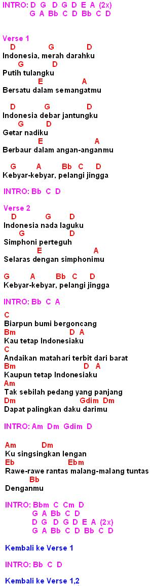Lagu Indonesia Merah Darahku Putih Tulangku : indonesia, merah, darahku, putih, tulangku, Kebyar, Kebyar(Gombloh)-Chord,Lirik, Review, MyNotepat.Com