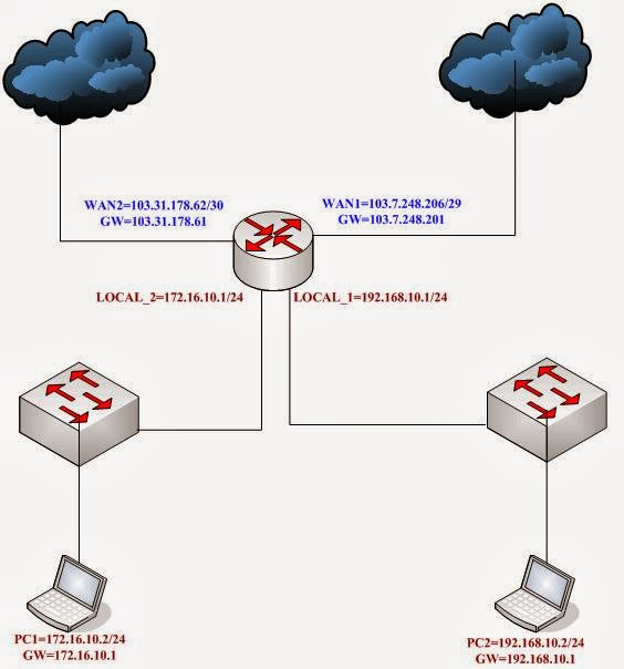 Mikrotik Router Configuration: Mikrotik Router Client Based Policy
