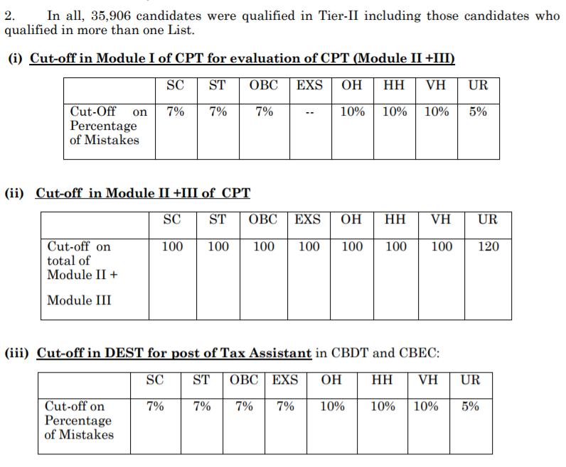 SSC CGL Final Cut-off Marks, SSC CGL 2016 Cut off Marks, SSC CGL Cut off, SSC Exam Cut off