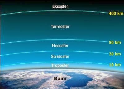 Atmosfer yakni lapisan gas yang melingkupi planet Atmosfer Bumi Beserta Lapisan-lapisannya