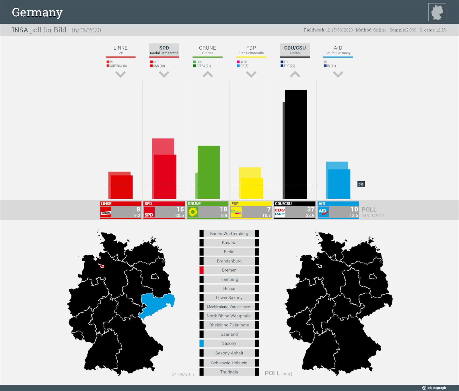 GERMANY: INSA poll chart for Bild, 16 June 2020