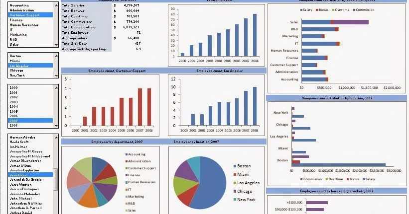 Raj Excel Excel Template - HR Dashboard free download - hr dashboard template