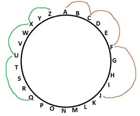 ALPHABET SERIES circle 3
