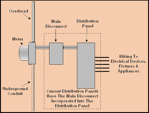 For Service Entrance Transfer Switch Wiring Diagram - Wiring ... on