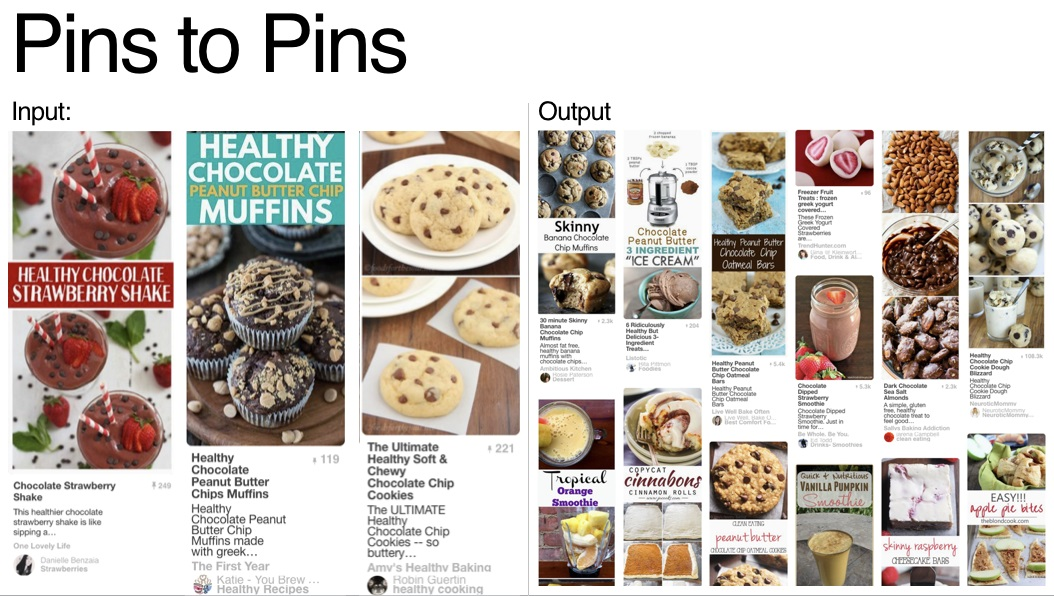 """Pinterest provides this example of how its system works:  """"Imagine you save a Pin of a delicious """"Healthy Chocolate Strawberry Shake"""" to one of your boards. Using visual signals, Pixie then suggests ten other smoothie or shake Pins all based on """"Chocolate Strawberry Shake,"""" but it may not know yet exactly what other kinds of shakes you want. As the query gets more complicated, Pixie will know that you also save Pins featuring """"Healthy Chocolate Muffins"""" and """"Ultimate Healthy Chocolate Chip Cookies."""" Pixie then narrows down the content to Pins related to chocolate, cookie, dessert shakes, all with a focus on healthy ingredients."""""""