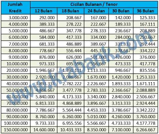 tabel angsuran pinjaman bank panin untuk karyawan