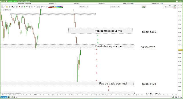 Plan de trade CAC40 [08/02/18] $cac