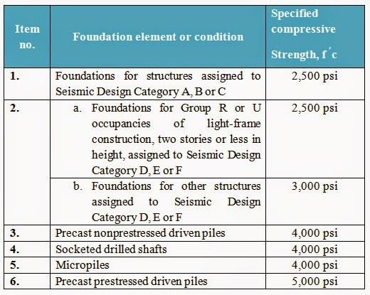 Concrete compressive strength specified (minimum value) in IBC