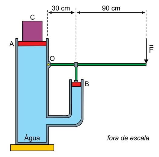A figura representa um sistema hidráulico constituído por dois êmbolos