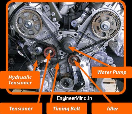 Timing Belt, Water Pump, Tensioner