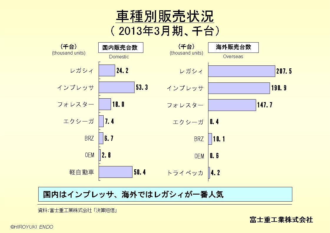 SUBARU(富士重工業株式会社)の車種別販売状況